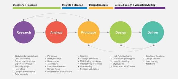 wipro-four-step-UX-design-process