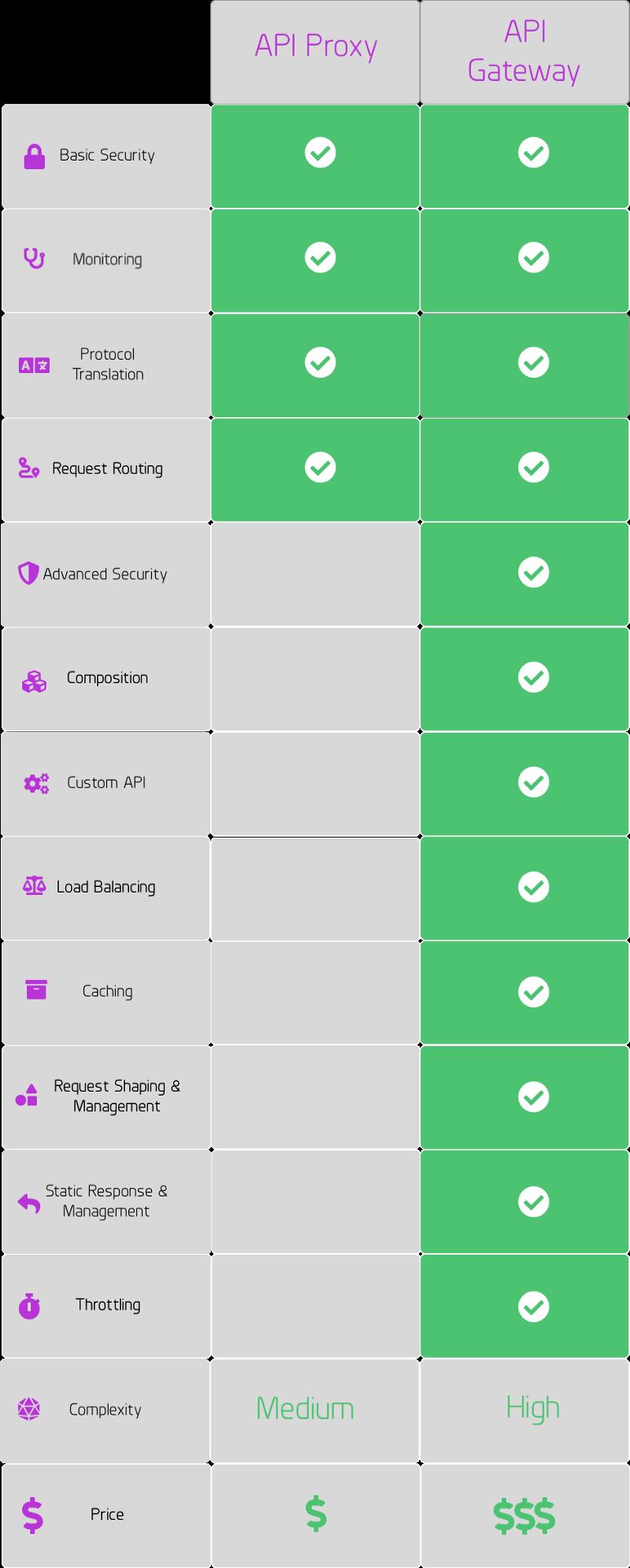 API Proxy versus API Gateway