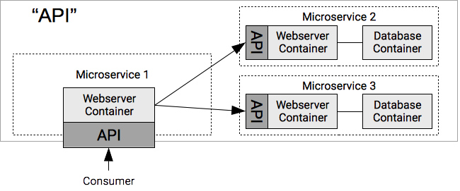 Diagram of microservices with APIs that are both talking internally and externally to other services