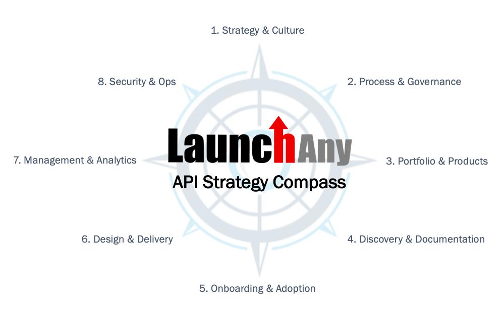 8 Disciplines of an Effective API Program