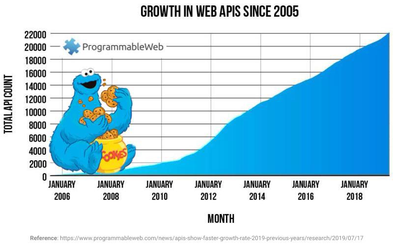 API Growth Trend