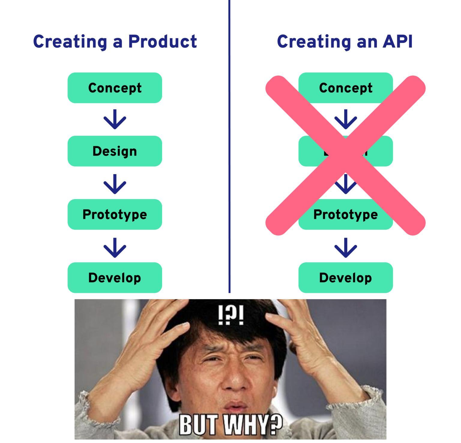 API Design-First Meme