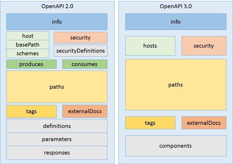 OpenAPI v2 compared to v3